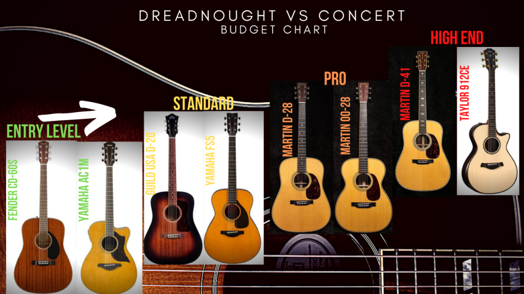 Dreadnought Vs Concert Cost Chart